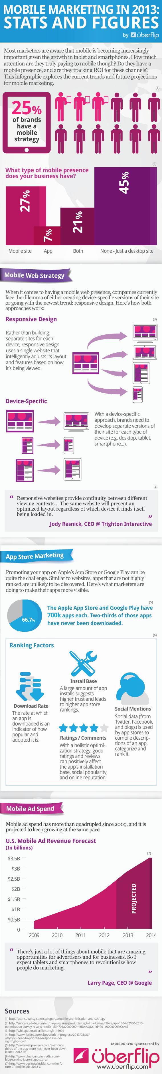 infographic_mobile_marketing_uberflip (1)