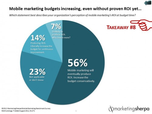 mobile-marketing-budgets